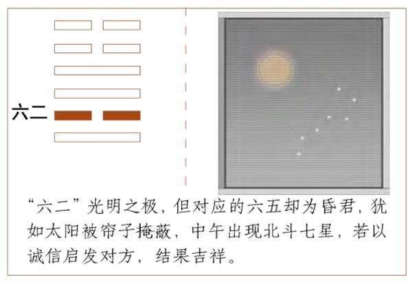 Quẻ Lôi Hỏa Phong - Hào Lục Nhị