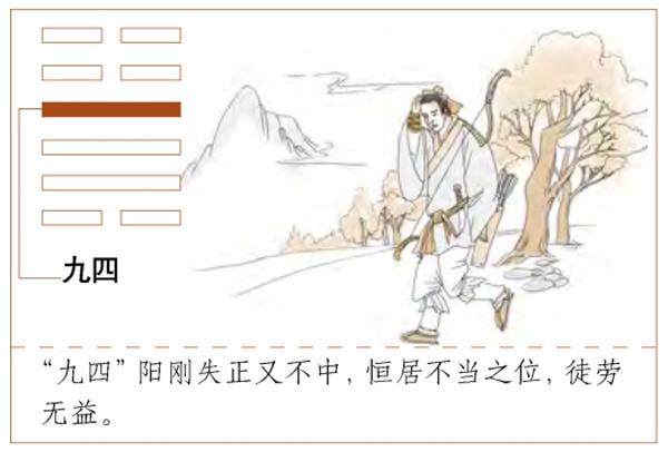 Quẻ Lôi Phong Hằng - Hào Cửu Tứ