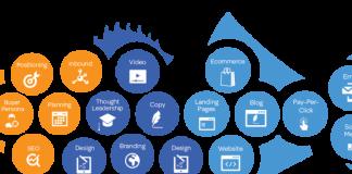 Tiếp cận khách với dịch vụ SEO tối ưu website