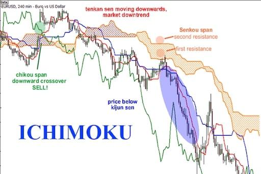 ichimoku-kinko-hyo-1